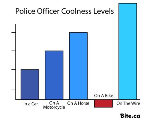 The Wire Bar Graph coolness TV police officer - 6977396480