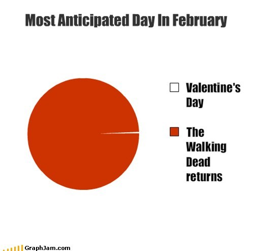 february,The Walking Dead,Pie Chart,Valentines day