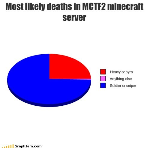 Most likely deaths in MCTF2 minecraft server