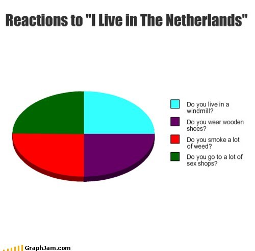 marijuana,windmills,Netherlands,Pie Chart