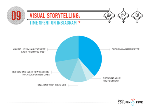 time instagram Pie Chart