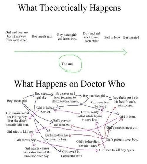 TV doctor who story - 6983541504