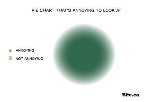 annoying,looking,Pie Chart