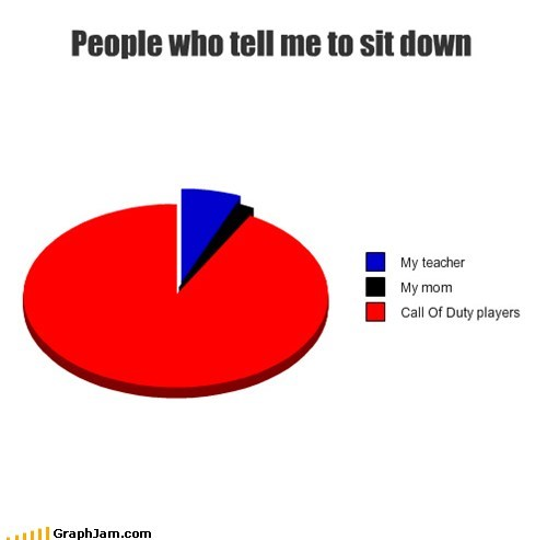 call of duty,sit down,Chris Hansen,Pie Chart
