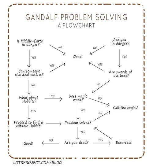 hobbits,problem solving,flowchart,gandalf