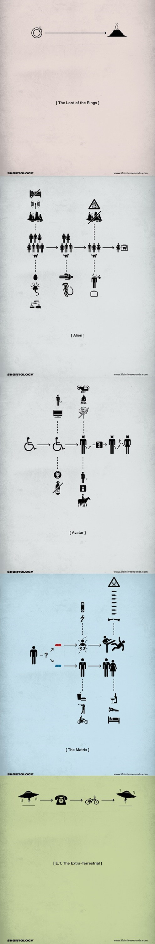 Aliens,the matrix,Lord of the Rings,pictograms,posters,alien,ring,Avatar,E-T-The-Extra-Terrestrial