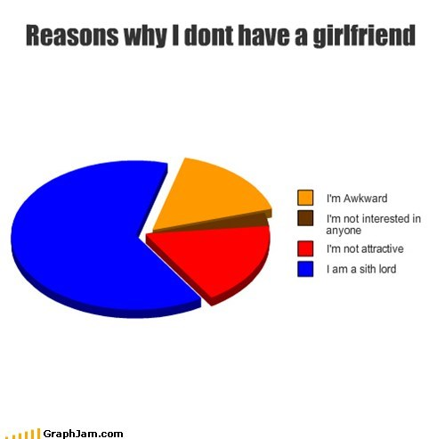 Reasons why I dont have a girlfriend