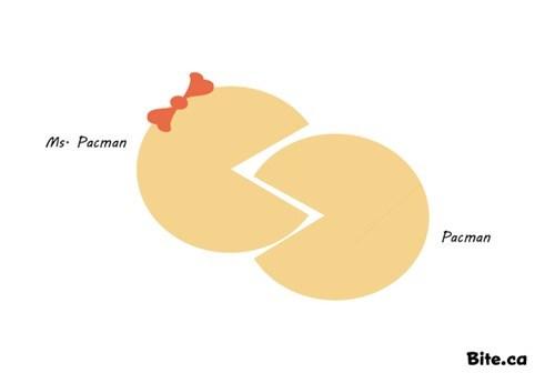 ms pacman venn diagram pac man video games - 6993698816