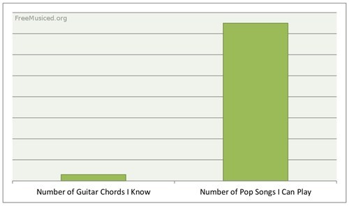 guitar skills Bar Graph chords pop songs