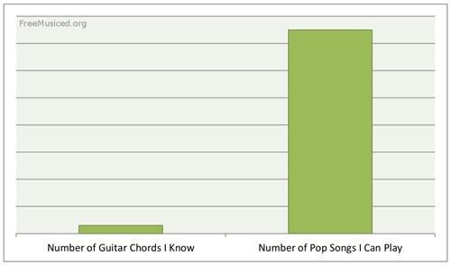 Bar Graph pop songs - 6994749952