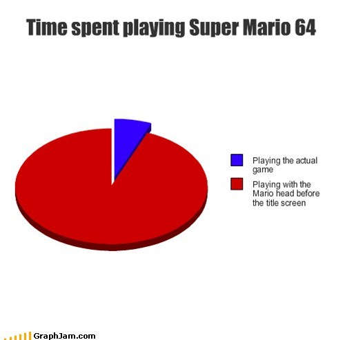 Time spent playing Super Mario 64
