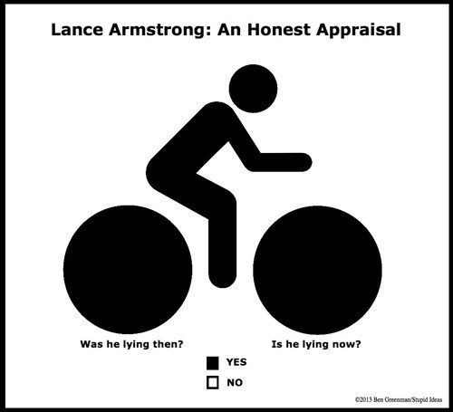 Lance Armstrong cheating Pie Chart