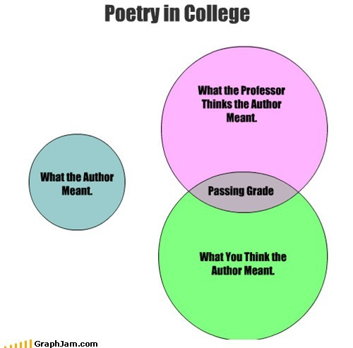 What the Author Meant. What You Think the Author Meant. Poetry in College What the Professor Thinks the Author Meant. Passing Grade