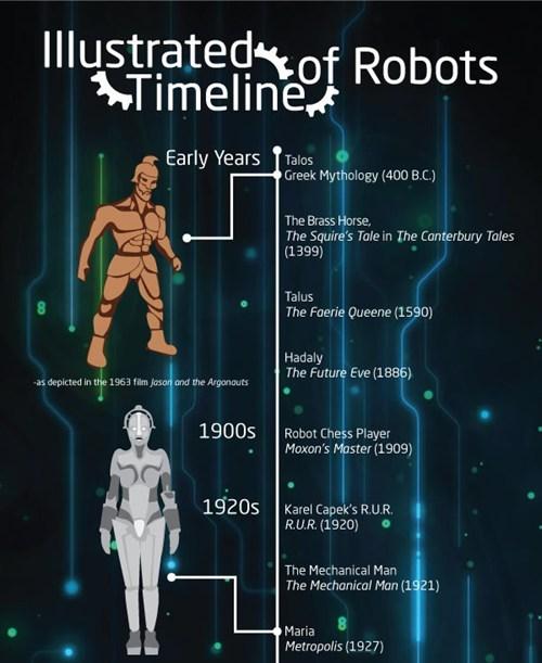 timeline movies daleks robots infographic - 6997306112