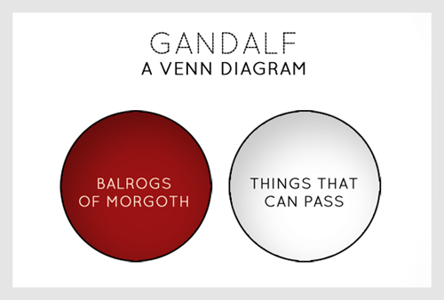 Lord of the Rings gandalf venn diagram you shall not pass - 6997590016