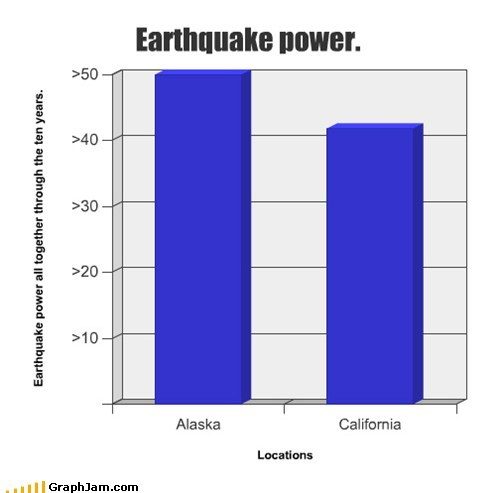 Earthquake power.