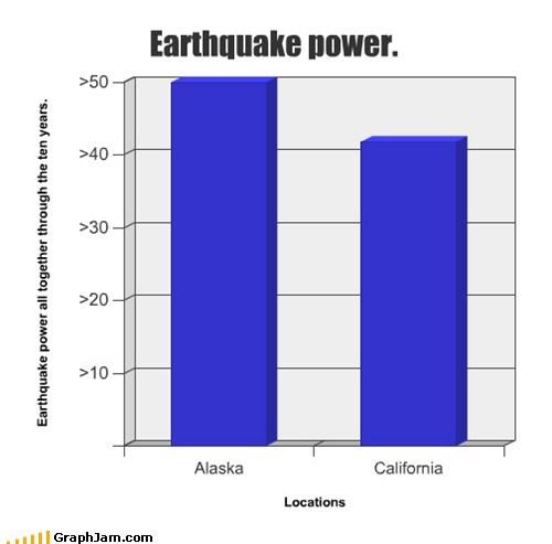 Earthquake power.