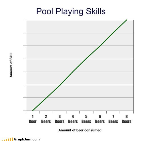 beer,drinking,Line Graph,pool