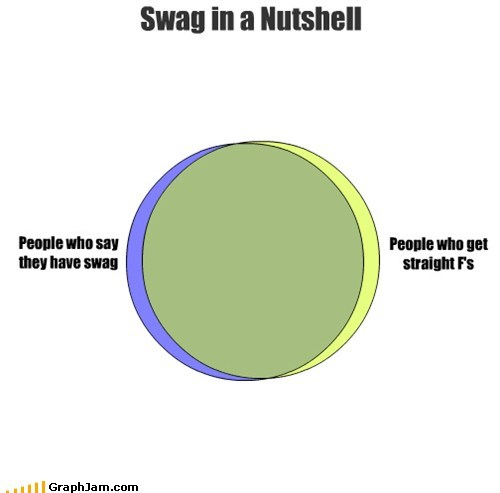 school,swag,venn diagram,failing