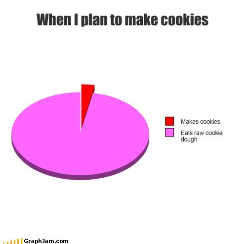 cookie dough,Pie Chart