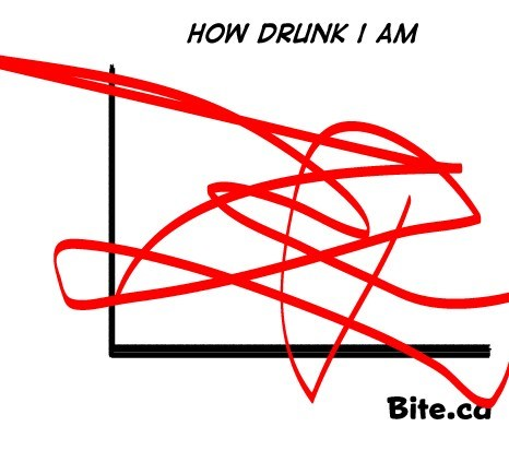 how drunk i am,drunk,graph