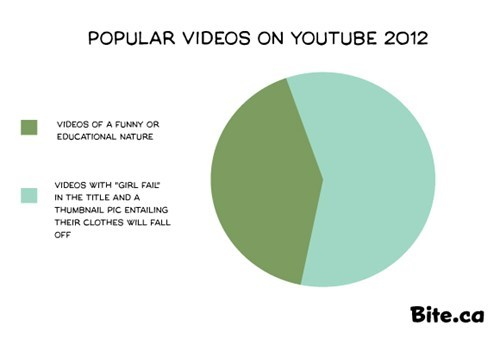 FAIL youtube success girls Pie Chart