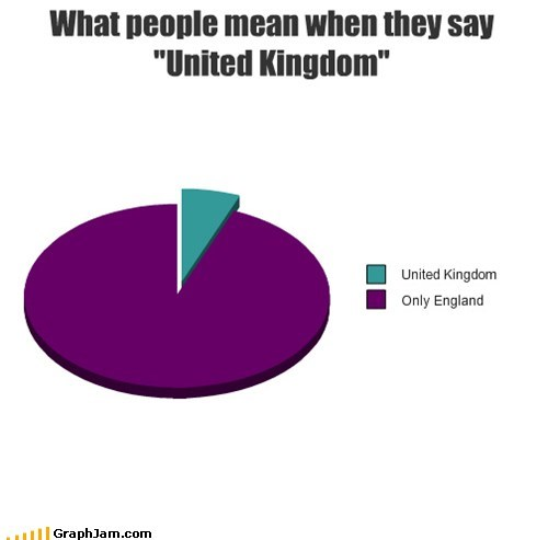 england London UK Pie Chart