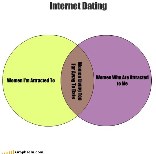 venn diagram,online dating,women