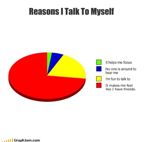 talking to myself,friends,introvert,Pie Chart