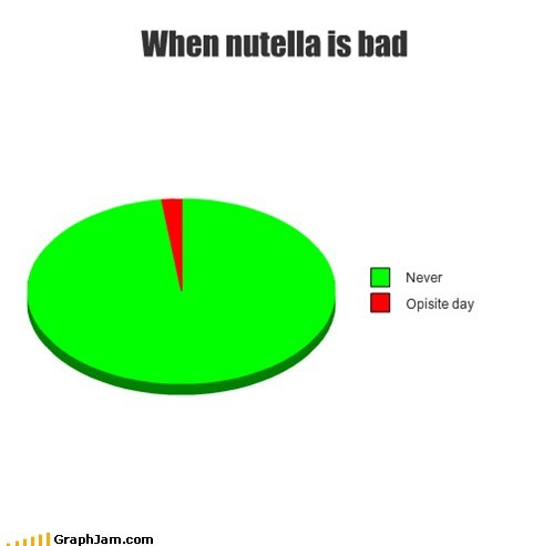 When nutella is bad