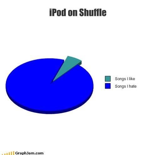 shuffle,ipod,Pie Chart