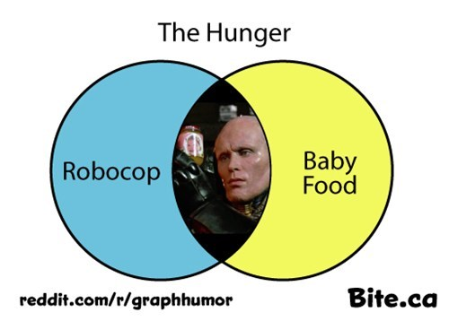hungry Movie venn diagram robocop - 7013221888