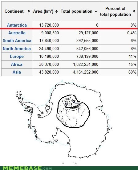 forever alone,antarctica,population