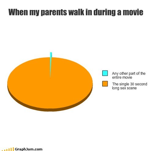 sexytimes,Movie,parents,Pie Chart