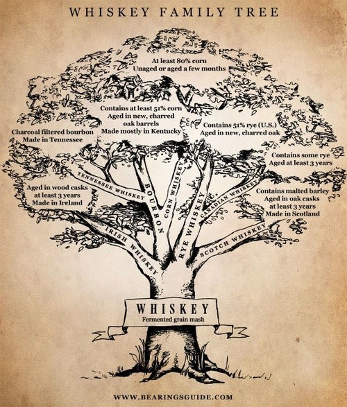 alcohol bearings whiskey Family Tree - 7016982016