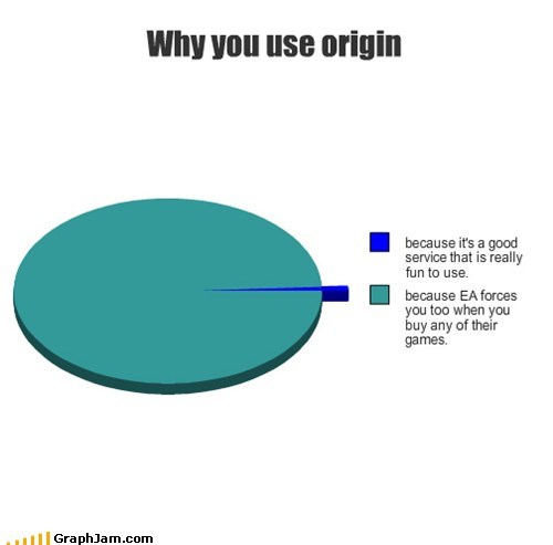 Why you use origin