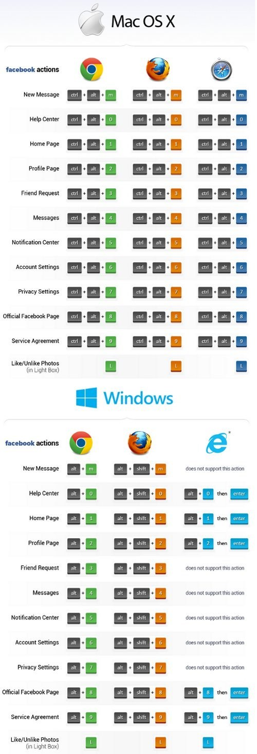 browsers internet shortcuts facebook social media