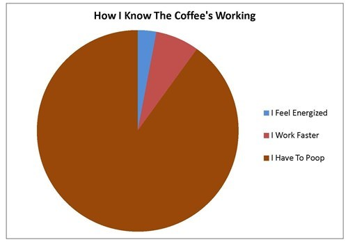 poop coffee awake Pie Chart - 7019636736