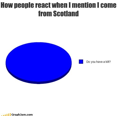 How people react when I mention I come from Scotland