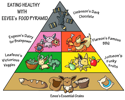 Pokémon,eeveelutions,eevee,food pyramid