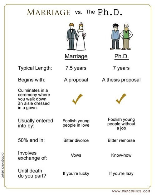 marriage bad idea phd comic - 7021619200