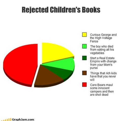 childrens-books rejected Pie Chart - 7022156544