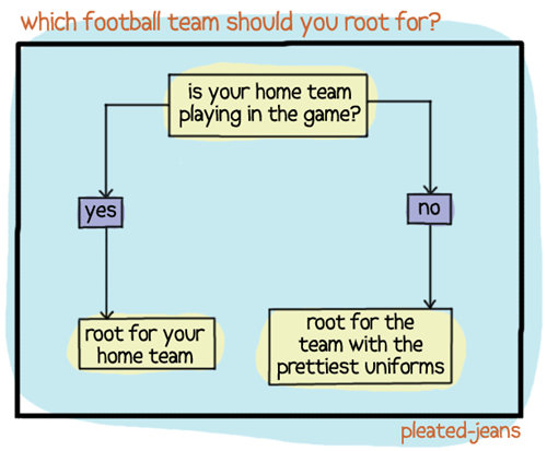uniforms sports super bowl football flow chart - 7022333696