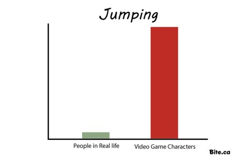 Bar Graph video games perspective jumping