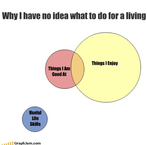 Things I Am Good At Things I Enjoy Why I have no idea what to do for a living Useful Life Skills