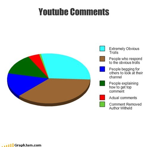 comments youtube trolls Pie Chart - 7032747008