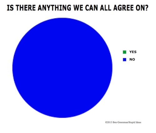 no,Pie Chart,agreement