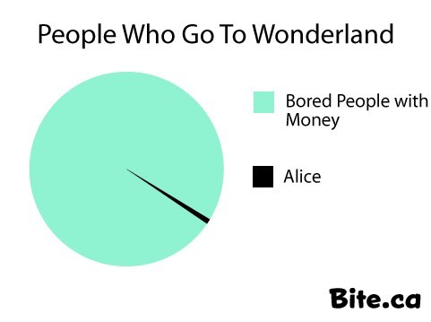 wonderland,Pie Chart,alice and wonderland