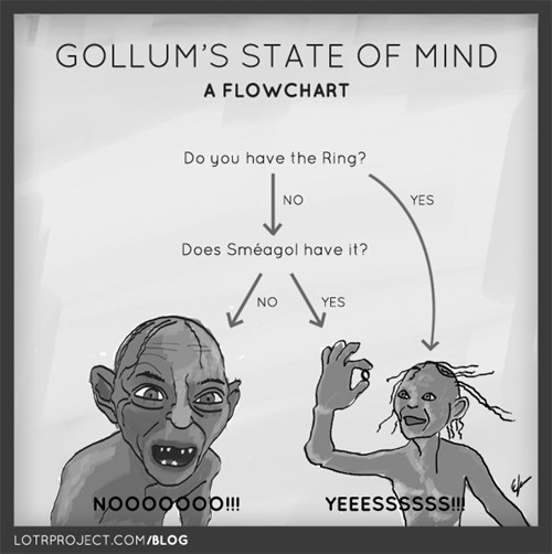 Lord of the Rings gollum Movie flow chart my precious