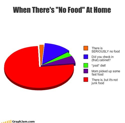 starving food Pie Chart